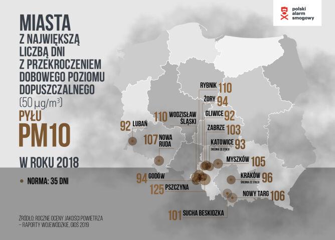 Miasta z największą liczbą dni z przekroczeniem dobowego poziomu dopuszczalnego pyłu PM10 (Polski Alarm Smogowy)