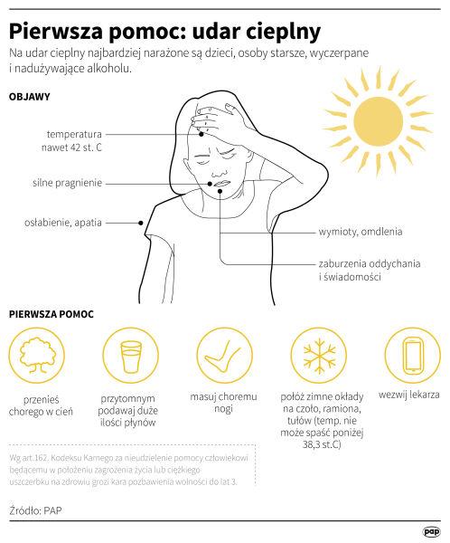 Pierwsza pomoc: udar cieplny (Maria Samczuk/PAP)
